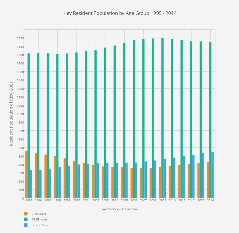 Kiev Ukraine - Resident Population by Age Group