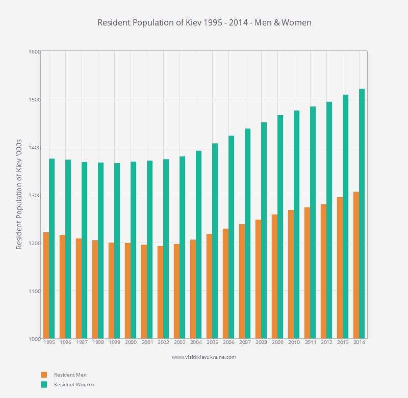 Resident Population of Kiev - Number of Men and Women