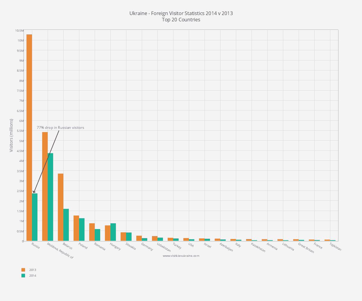 Ukraine Tourism Statistics 2014 - Visitor Numbers